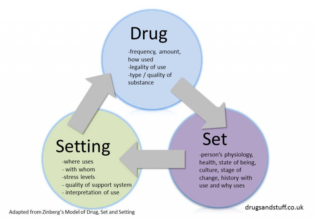 Drug, set and setting